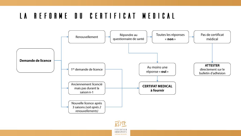 Schéma-reforme-certificat-médical